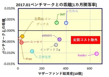 kokunai-saiken-1month-funds_tracking_error_20170224