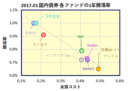 kokunai-saiken-1year-funds_20170224