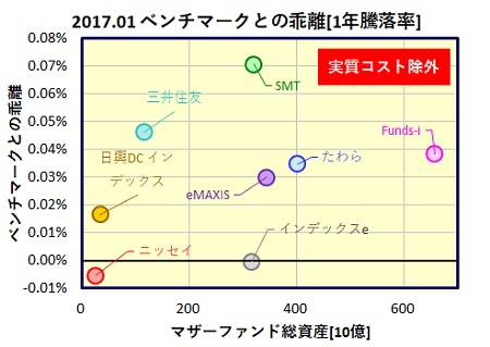 kokunai-saiken-1year-funds_tracking_error_20170224