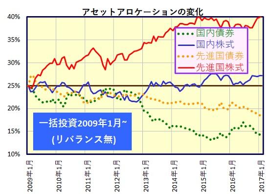 asset-allocation-wo-rebalance-lump-sum-2_20170308