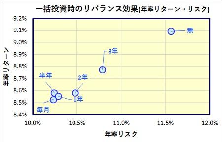 risk-return-rebalance-lump-sum-2_20170308