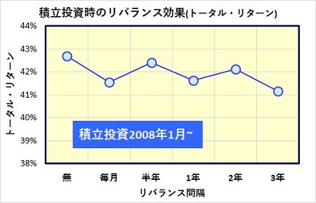 total-return-rebalance-reserve-investment_20170310