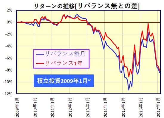 total-return-rebalance-transition-lump-sum-2_20170309