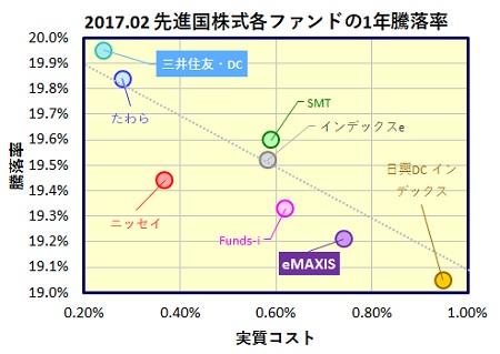 MSCI-Kokusai-1year-funds_20170401