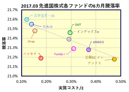 MSCI-Kokusai-6month-funds_20170420