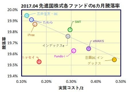 MSCI-Kokusai-6month-funds_20170516