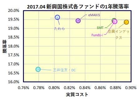MSCI-em-1y-funds-1_20170518