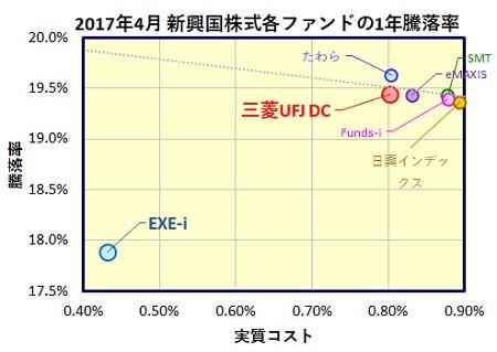 EXE-i新興国株式 & 三菱UFJ DC新興国株式