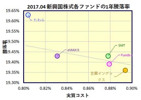 MSCI-em-1y-funds-2_20170518