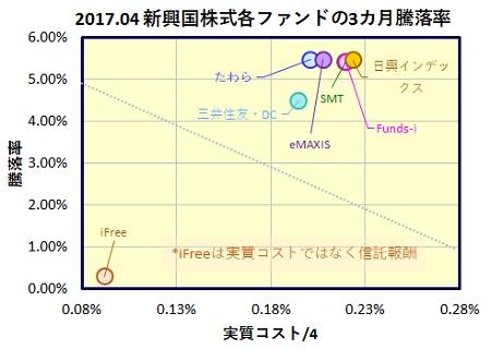 MSCI-em-3m-funds-1_20170518