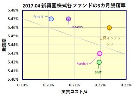 MSCI-em-3m-funds-2_20170518