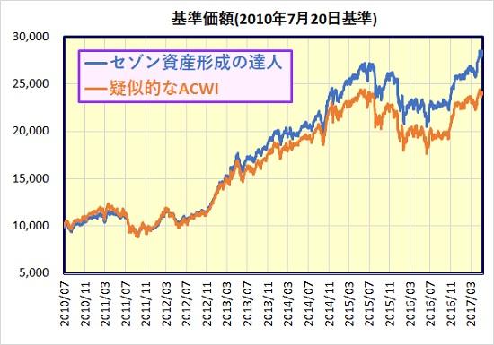 セゾン資産形成の達人ファンド