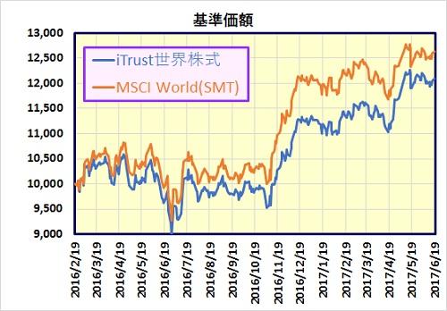 iTrust世界株式