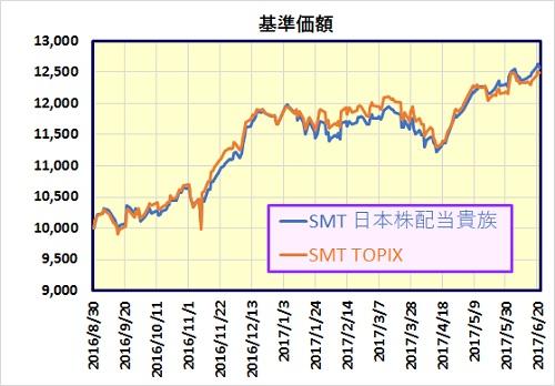 日本株配当貴族