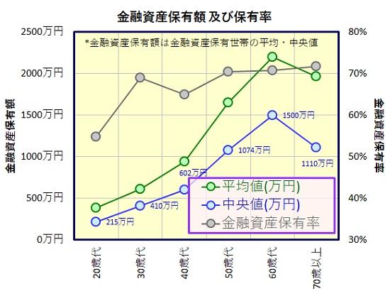 家計の金融行動に関する世論調査
