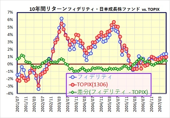 フィデリティ・日本成長株・ファンド