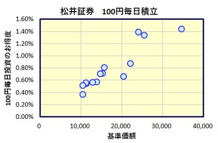 松井証券 投信工房 100円&毎日積立