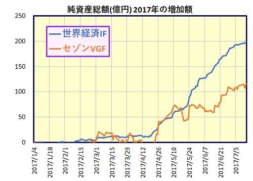 世界経済インデックスファンド vs セゾン・バンガード・グローバルバランスファンド