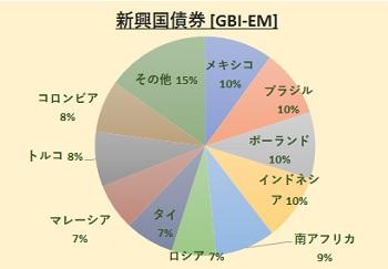 JPモルガン・ガバメント・ボンド・インデックス-エマージング・マーケッツ・グローバル・ダイバーシファイド