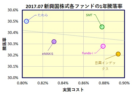 新興国株式インデックスファンド