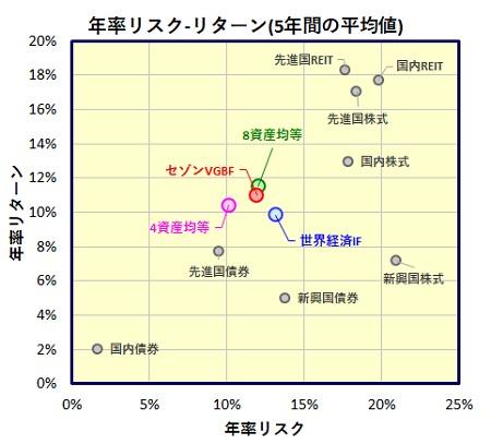 バランスファンド 8資産均等型