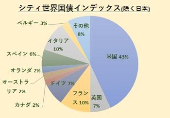 シティ世界国債インデックス(除く日本)