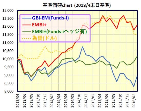 新興国債券インデックス
