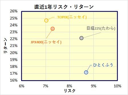 ひとくふう日本株式ファンド
