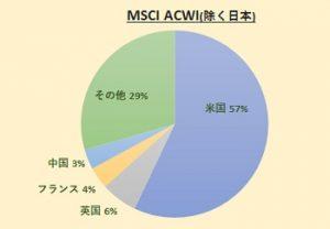 MSCI ACWI(除く日本)