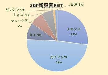 S&P 新興国REIT指数