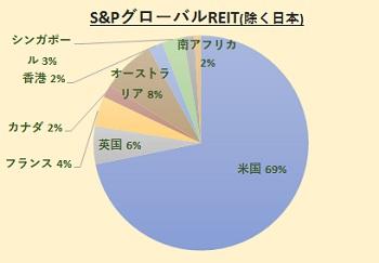 S&P グローバルREIT指数