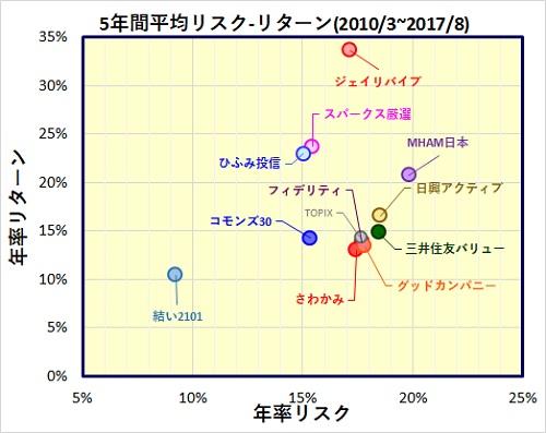 アクティブファンド・国内株式