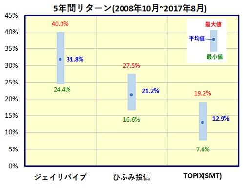 SBI中小型割安成長株ファンド ジェイリバイブ