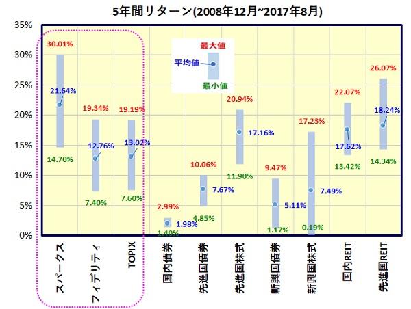 スパークス・新・国際優良日本株ファンド(愛称:厳選投資)