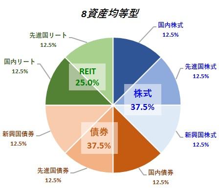 バランスファンド8資産均等型