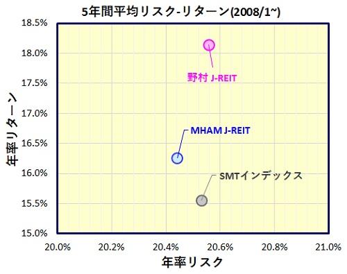 野村J-REIT・MHAM J-REIT