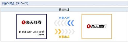 楽天証券・楽天銀行 自動入手金(スイープ)