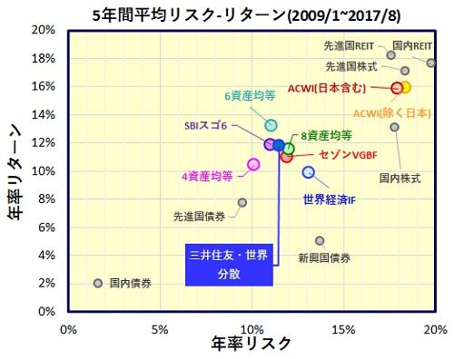 三井住友・DCつみたてNISA・世界分散バランスファンド