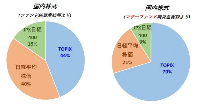 アセットアロケーション 日経平均、TOPIX