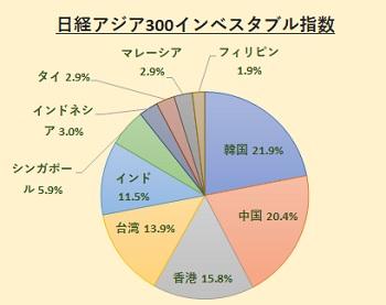 nikkei-asia300i