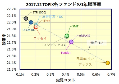国内株式(TOPIX)インデックスファンド