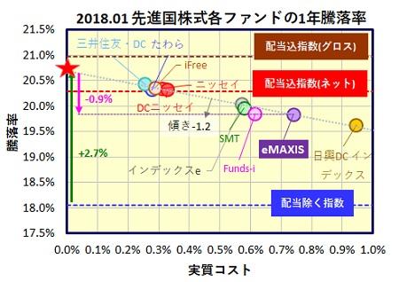 eMAXIS先進国株式インデックス