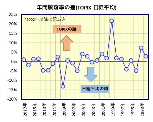 TOPIX 日経平均 比較