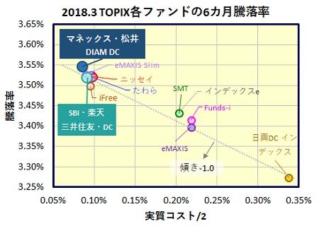 マネックス証券・松井証券iDeCo