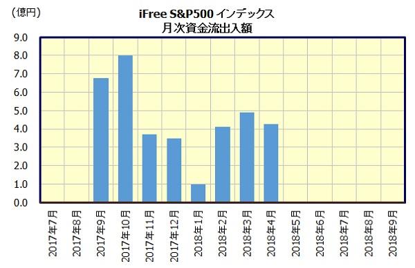 iFree S&P500インデックス