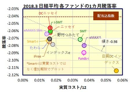 日経平均株価インデックスファンド