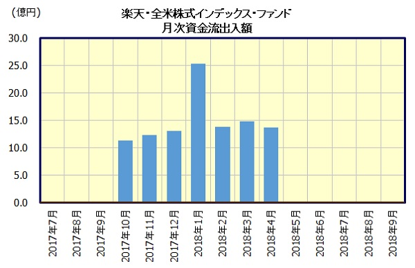 楽天・バンガード・ファンド(全米株式)