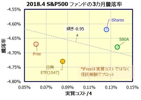 S&P500 インデックスファンド
