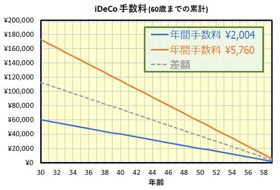 個人型確定拠出年金(iDeCo)手数料