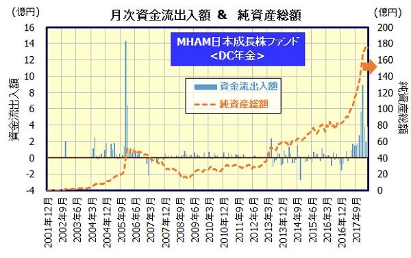 MHAM日本成長株ファンド<DC年金>